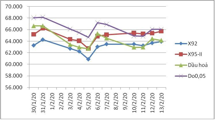 Giá xăng dầu giảm mạnh từ chiều ngày 14/2 - Ảnh 2.