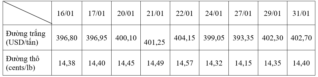 Giá đường trong nước đứng yên trong khi đường thế giới tăng cao - Ảnh 1.