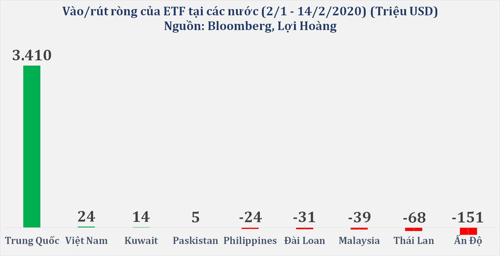 Giữa lo ngại dịch covid-19, Trung Quốc thu hút hàng tỉ USD từ ETF, Việt Nam hấp dẫn ETF hơn Thái Lan, Malaysia  - Ảnh 1.