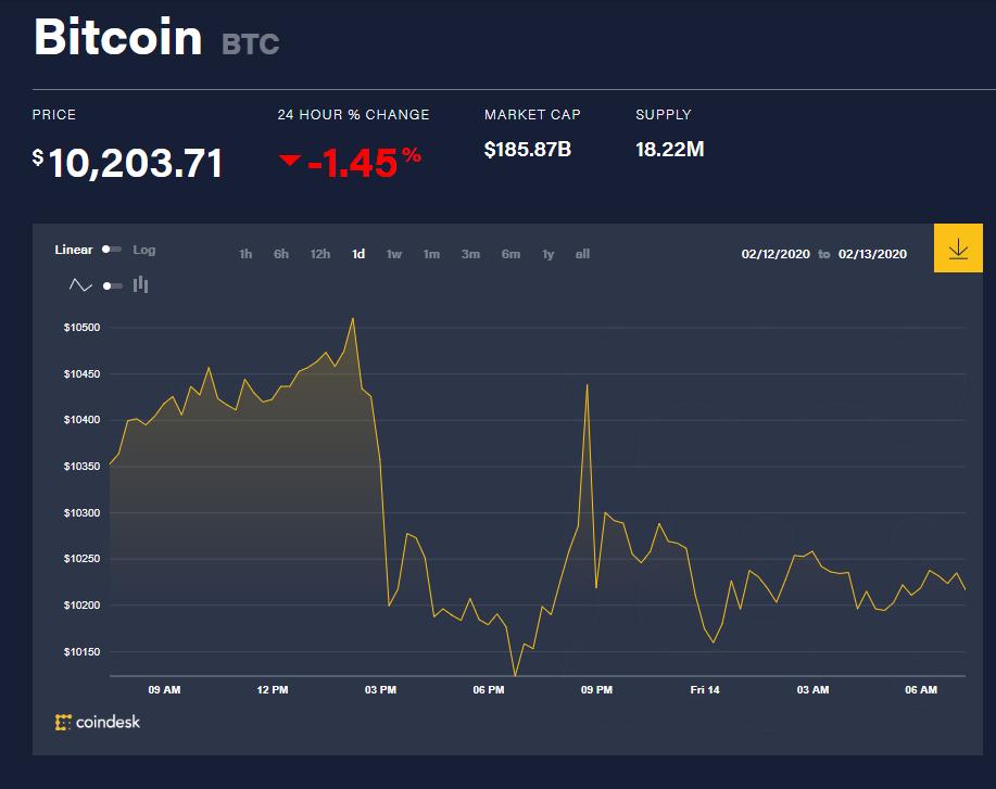 Chỉ số giá bitcoin hôm nay (14/2) (nguồn: CoinDesk)