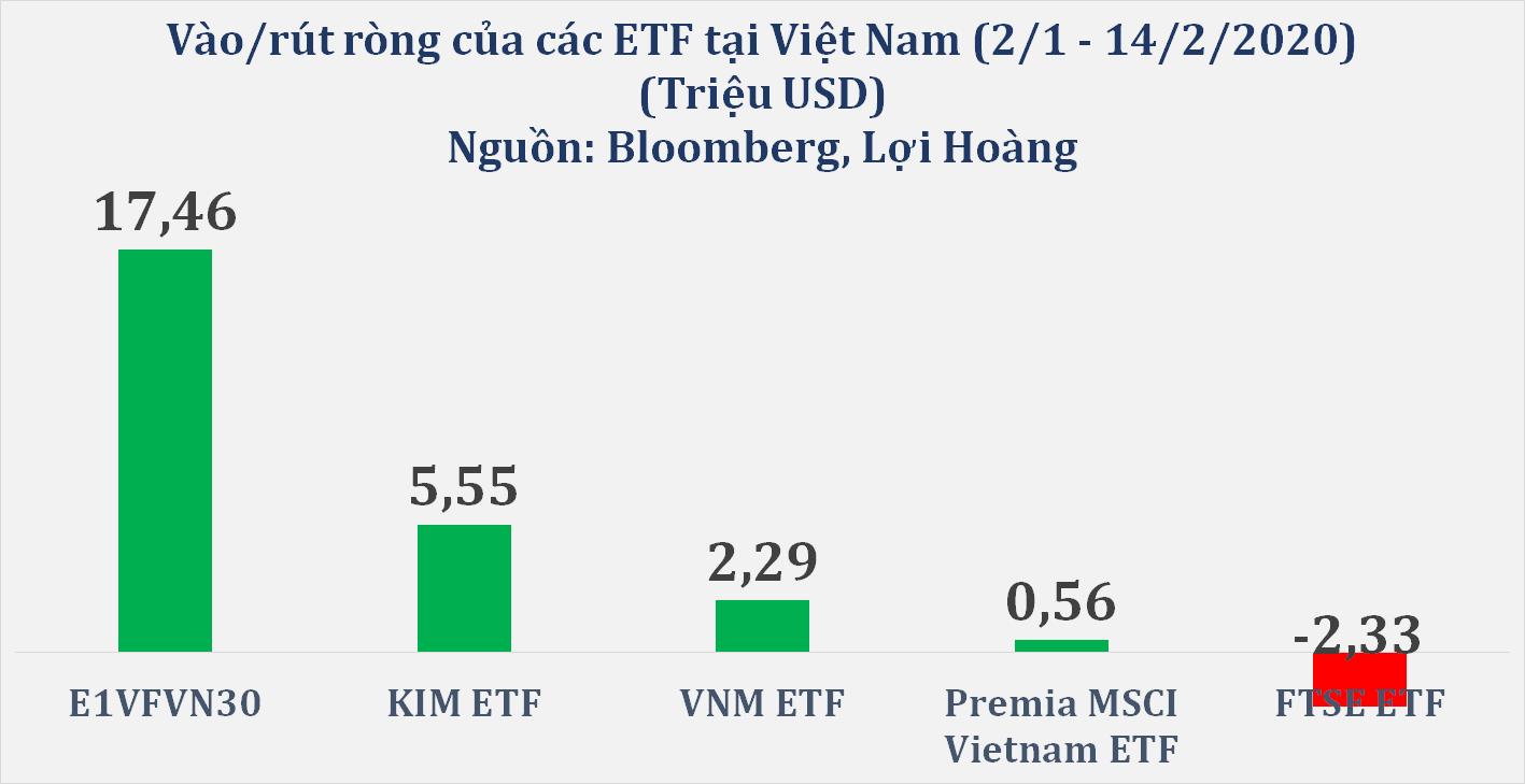 Giữa lo ngại dịch covid-19, Trung Quốc thu hút hàng tỉ USD từ ETF, Việt Nam hấp dẫn ETF hơn Thái Lan, Malaysia  - Ảnh 2.