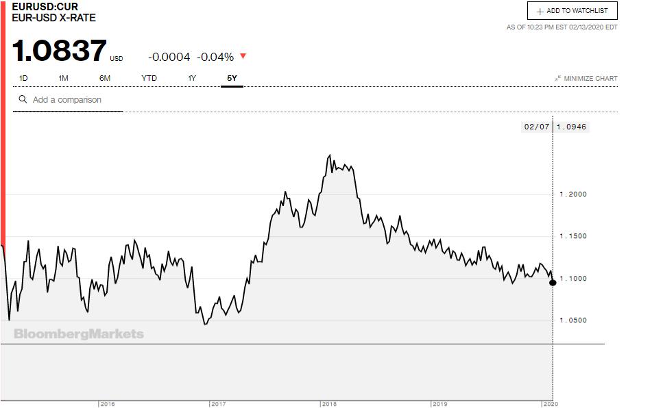 Tỷ giá đồng Euro hôm nay 14/2: Đồng Euro giảm xuống mức thấp nhất gần 3 năm so với USD - Ảnh 3.