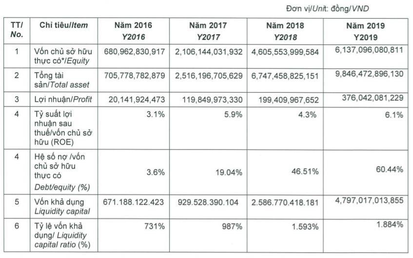 Qui mô lớn nhất thị trường, Mirae Asset (Việt Nam) muốn huy động 500 tỉ đồng trái phiếu trong tháng 2 - Ảnh 1.