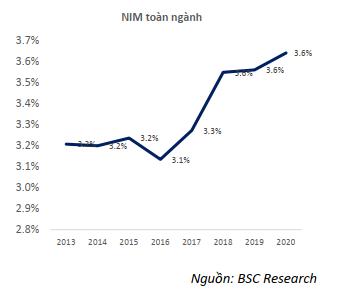 BSC: NIM toàn ngành ngân hàng sẽ tiếp tục tăng trong năm 2020 - Ảnh 2.