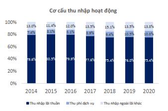 BSC: NIM toàn ngành ngân hàng sẽ tiếp tục tăng trong năm 2020 - Ảnh 3.