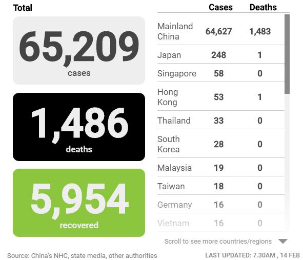 Cập nhật tình hình dịch virus corona (covid-19) 14/2: Thêm 122 người chết, hơn 5.000 ca nhiễm mới tại Trung Quốc - Ảnh 2.