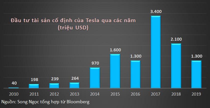 Giá cổ phiếu tăng nóng 85%, Tesla định phát hành thêm để huy động 2,3 tỉ USD - Ảnh 2.