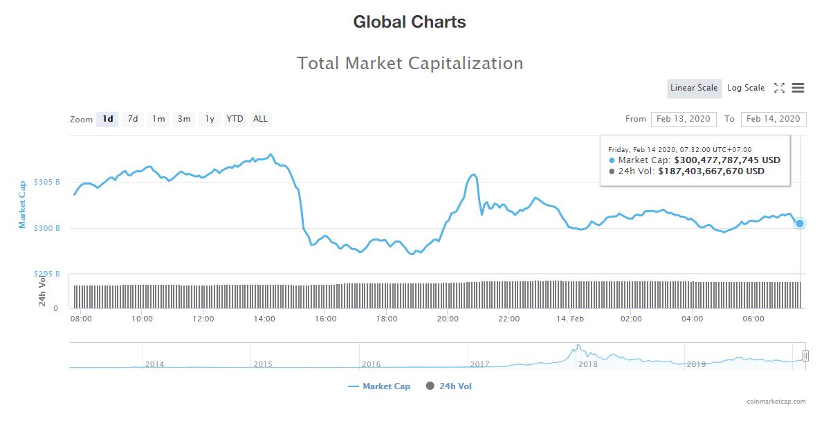 Tổng giá trị thị trường và khối lượng giao dịch tiền kĩ thuật số hôm nay (14/2) (nguồn: CoinMarketCap)