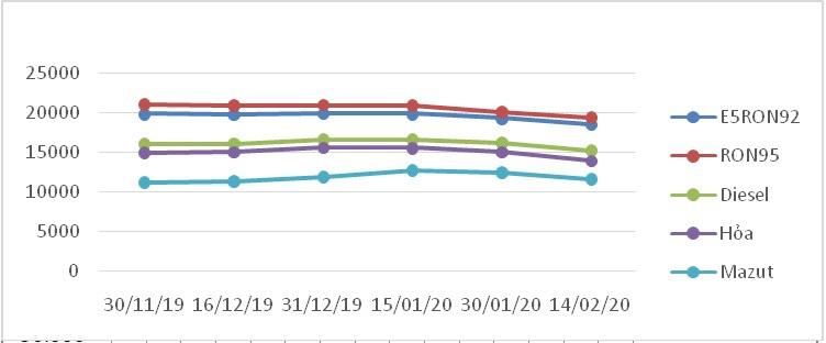 Giá xăng dầu giảm mạnh từ chiều ngày 14/2 - Ảnh 1.