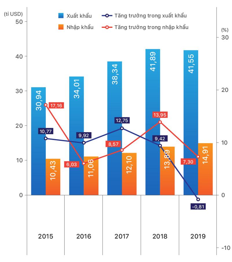 Xuất khẩu của Việt Nam vào EU đã tăng 14,8 lần - Ảnh 1.