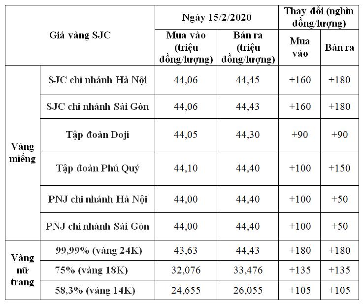 Giá vàng hôm nay 15/2: SJC tăng vọt 180.000 đồng/lượng sau ngày Lễ tình nhân - Ảnh 1.
