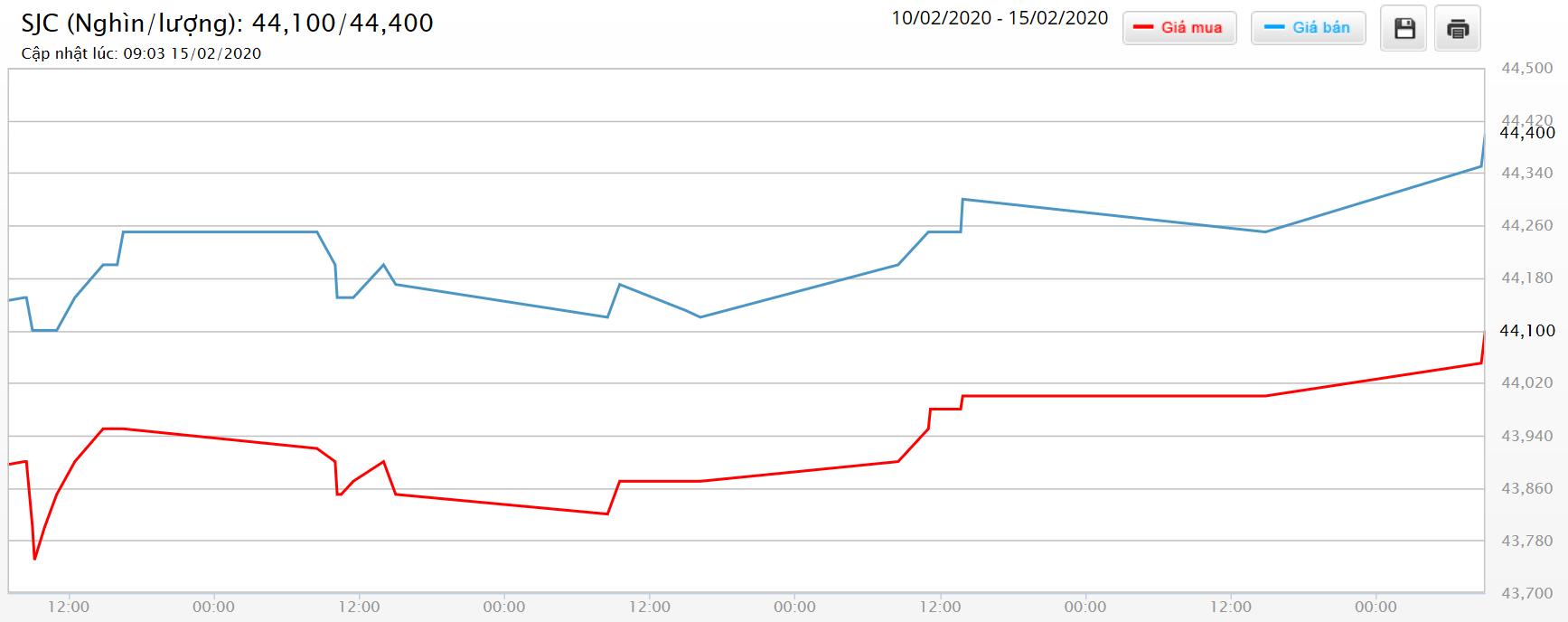 Giá vàng hôm nay 16/2: SJC tăng trở lại đến 500.000 đồng/lượng, tiến gần mốc 45 triệu đồng - Ảnh 1.