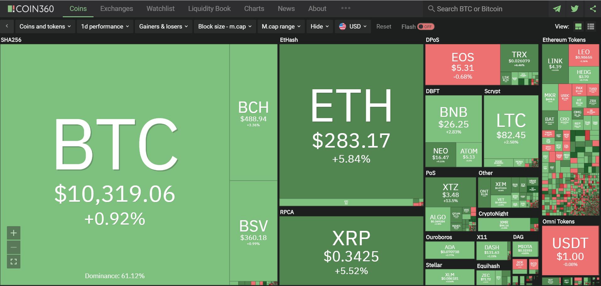 Toàn cảnh thị trường tiền kĩ thuật số hôm nay (15/2) (Nguồn: Coin360.com)