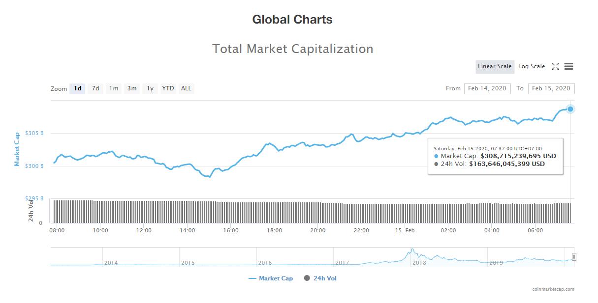 Tổng giá trị thị trường và khối lượng giao dịch tiền kĩ thuật số hôm nay (15/2) (nguồn: CoinMarketCap)