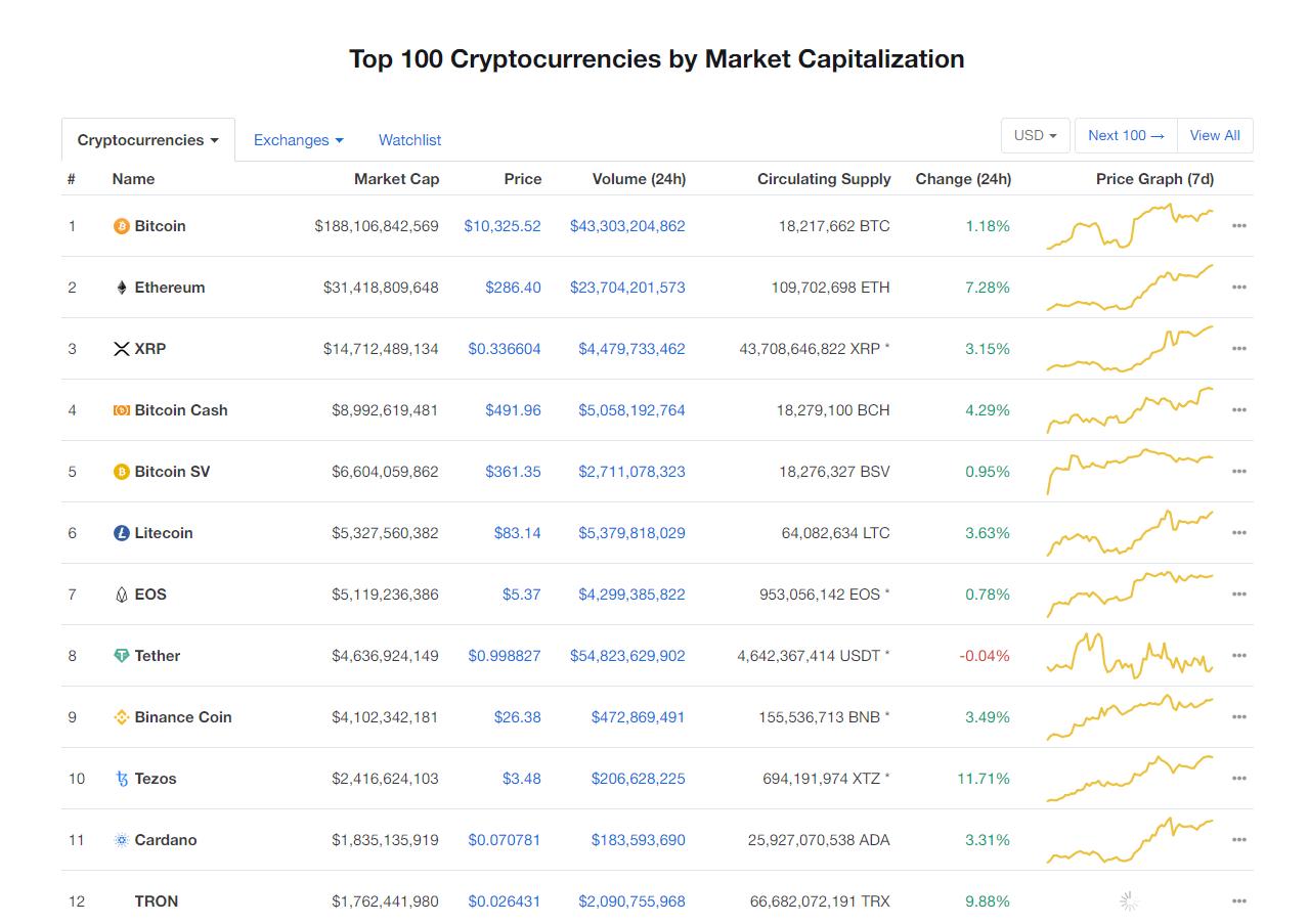Nhóm 10 đồng tiền kĩ thuật số hàng đầu theo giá trị thị trường hôm nay (15/2) (nguồn: CoinMarketCap)