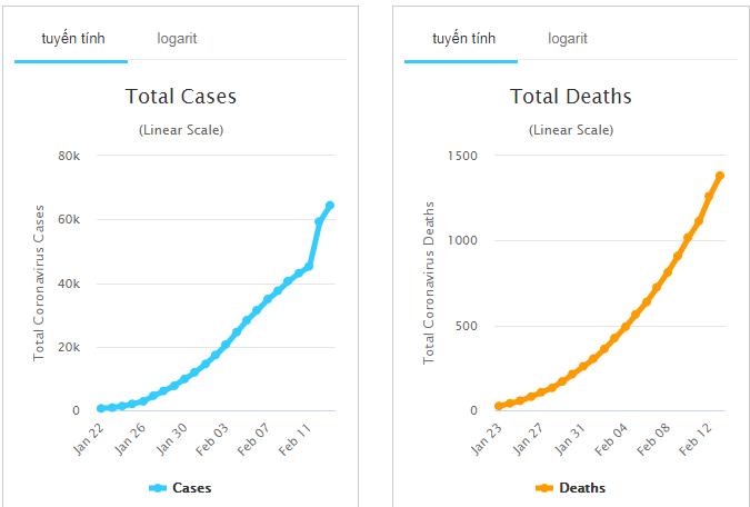 Cập nhật tình hình dịch virus corona (covid-19) 15/2: Thêm 143 người chết, hơn 1.800 ca nhiễm mới tại Trung Quốc - Ảnh 2.