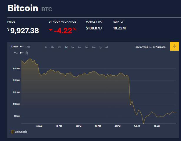 Chỉ số giá bitcoin hôm nay (16/2) (nguồn: CoinDesk)