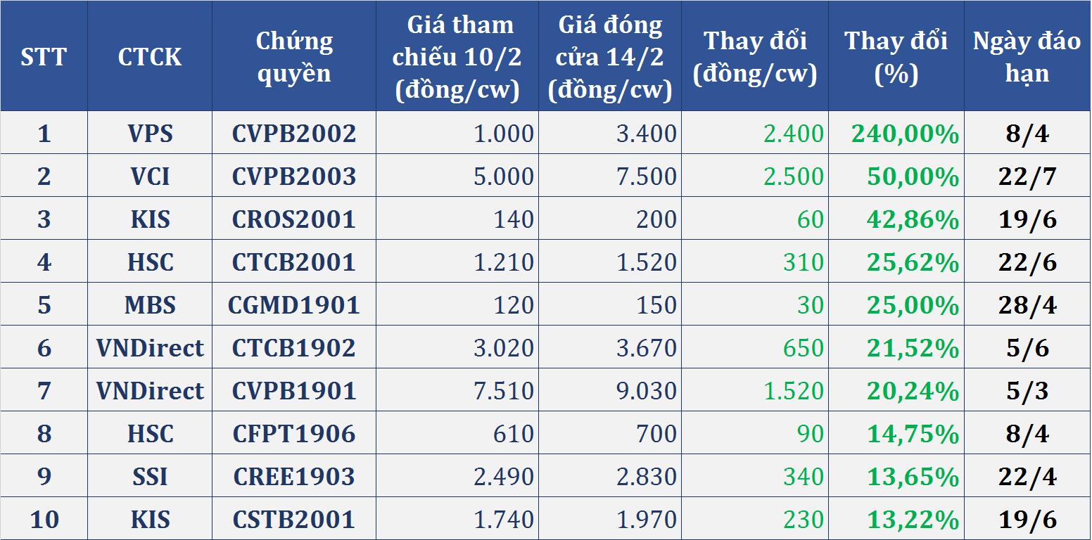 Thị trường chứng quyền tuần (10 - 14/2): Nhóm ngân hàng tiếp tục bùng nổ với mã tăng bằng lần, chứng quyền VJC, VNM giảm sâu - Ảnh 3.