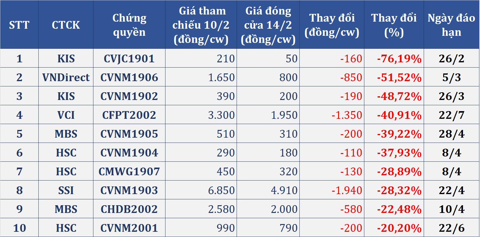 Thị trường chứng quyền tuần (10 - 14/2): Nhóm ngân hàng tiếp tục bùng nổ với mã tăng bằng lần, chứng quyền VJC, VNM giảm sâu - Ảnh 4.