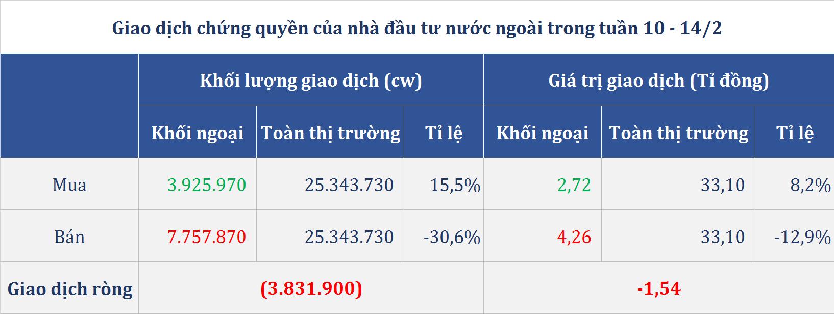 Thị trường chứng quyền tuần (10 - 14/2): Nhóm ngân hàng tiếp tục bùng nổ với mã tăng bằng lần, chứng quyền VJC, VNM giảm sâu - Ảnh 5.