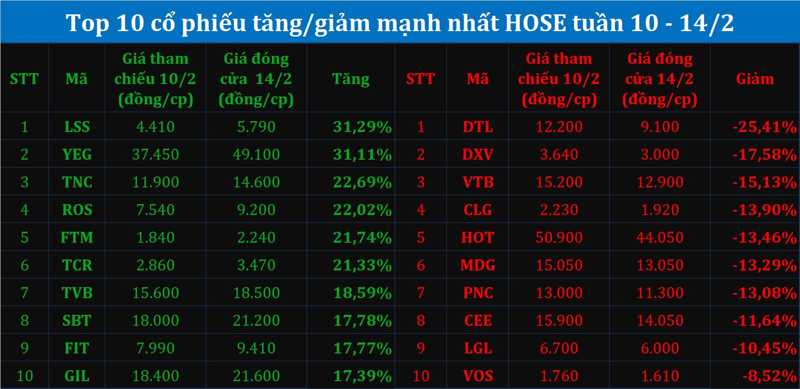 Top10 tăng giảm tuần 10 - 14/2: Vị ngọt của cổ phiếu đường, YEG và ROS hồi phục sau chuỗi ngày lao dốc - Ảnh 1.