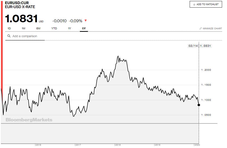 Những yếu tố khiến đồng Euro chạm đáy gần 3 năm - Ảnh 1.