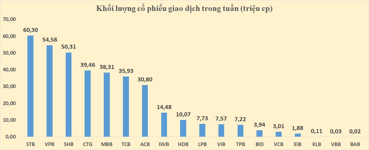 Cổ phiếu ngân hàng tuần qua: ACB, VPB và TCB dẫn đầu tăng giá - Ảnh 3.