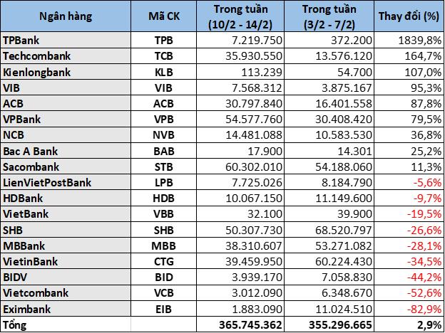 Cổ phiếu ngân hàng tuần qua: ACB, VPB và TCB dẫn đầu tăng giá - Ảnh 4.