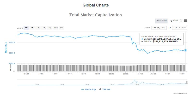Tổng giá trị thị trường và khối lượng giao dịch tiền kĩ thuật số hôm nay (16/2) (nguồn: CoinMarketCap)