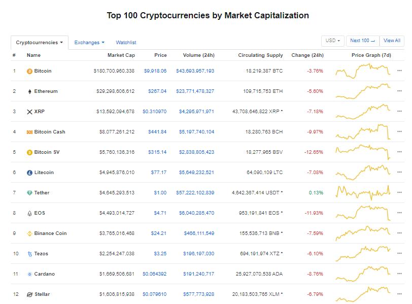 Nhóm 10 đồng tiền kĩ thuật số hàng đầu theo giá trị thị trường hôm nay (16/2) (nguồn: CoinMarketCap)