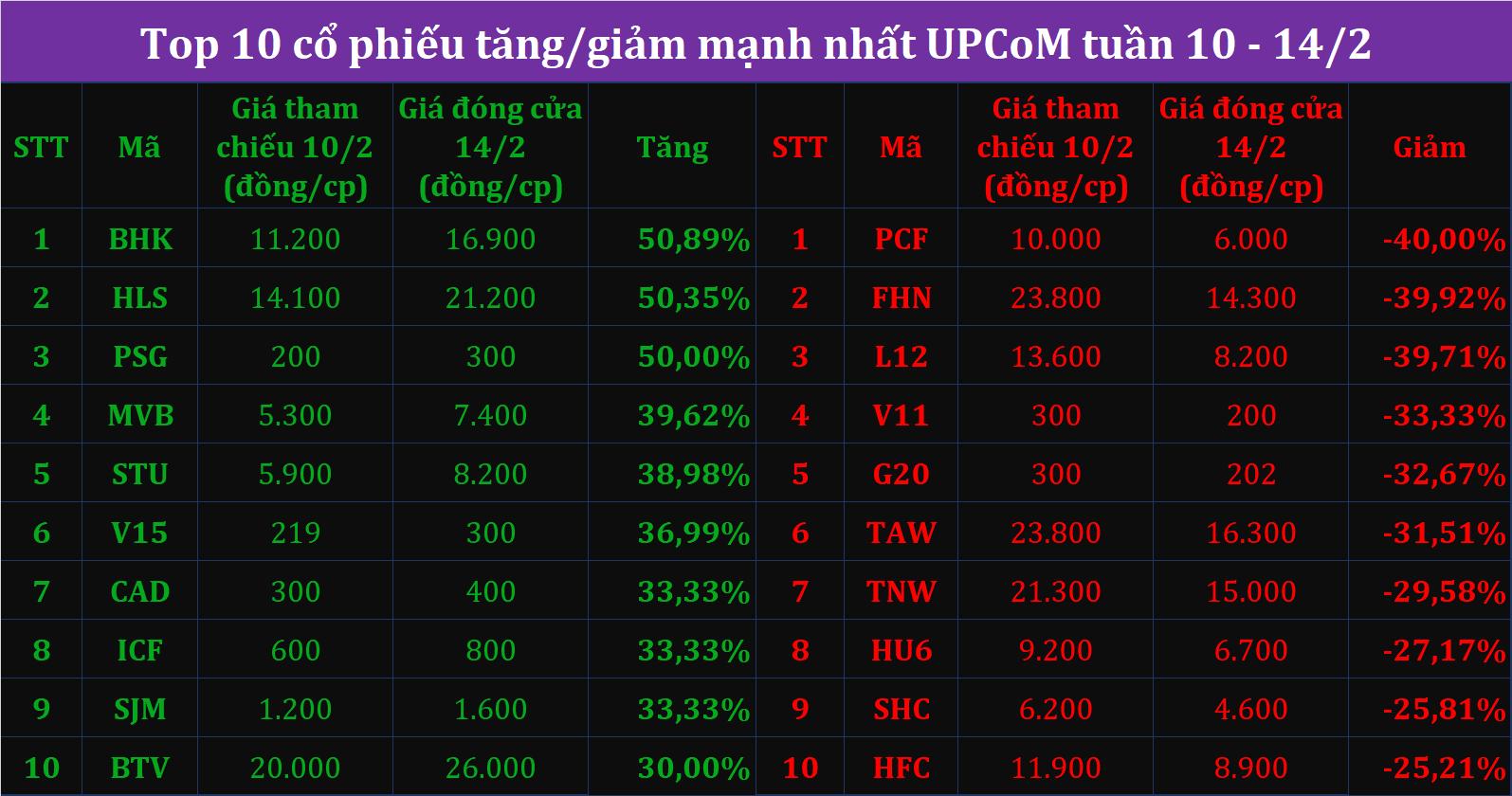 Top10 tăng giảm tuần 10 - 14/2: Vị ngọt của cổ phiếu đường, YEG và ROS hồi phục sau chuỗi ngày lao dốc - Ảnh 3.