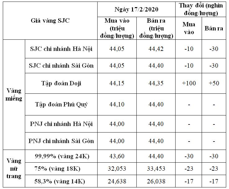 Giá vàng hôm nay 17/2: SJC biến động nhẹ phiên đầu tuần - Ảnh 1.