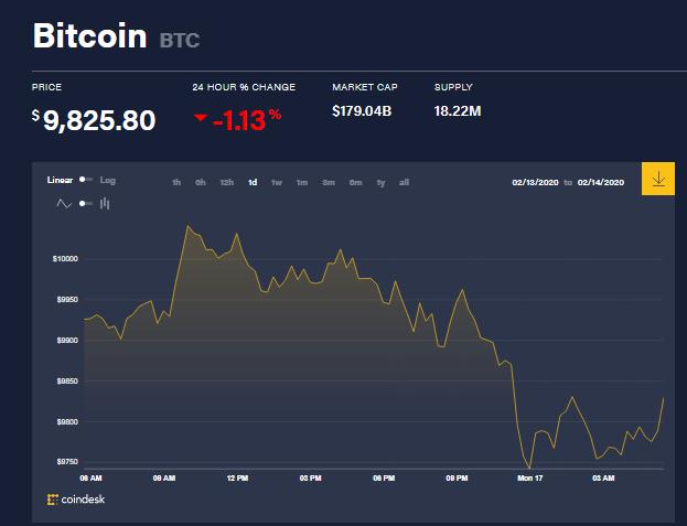 Chỉ số giá bitcoin hôm nay (17/2) (nguồn: CoinDesk)