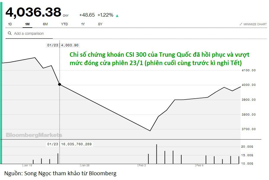 720 tỉ USD vốn hóa bị thổi bay ngày đầu xuân, chứng khoán Trung Quốc đã lấy lại toàn bộ - Ảnh 1.