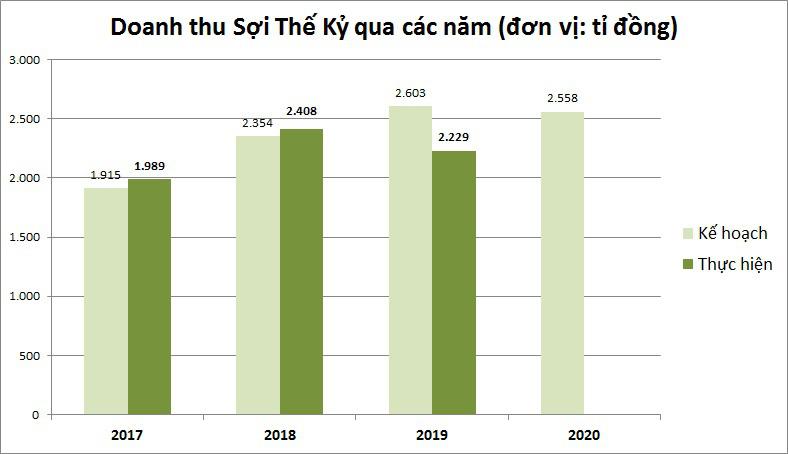 Sợi Thế Kỷ đặt kế hoạch lợi nhuận 235 tỉ đồng, đồng thời thay đổi vị trí Chủ tịch HĐQT - Ảnh 1.