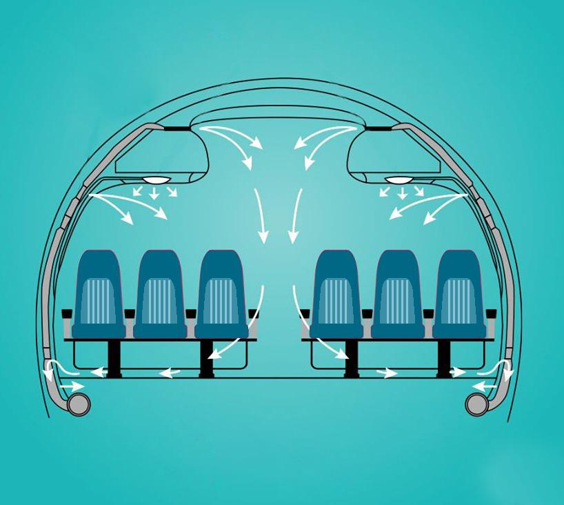 Phòng lây bệnh trên máy bay: Không khí được thay mới 2-3 phút một lần nên trong lành hơn nhiều ở nhà và cơ quan, rửa tay có tác dụng hơn đeo khẩu trang - Ảnh 2.