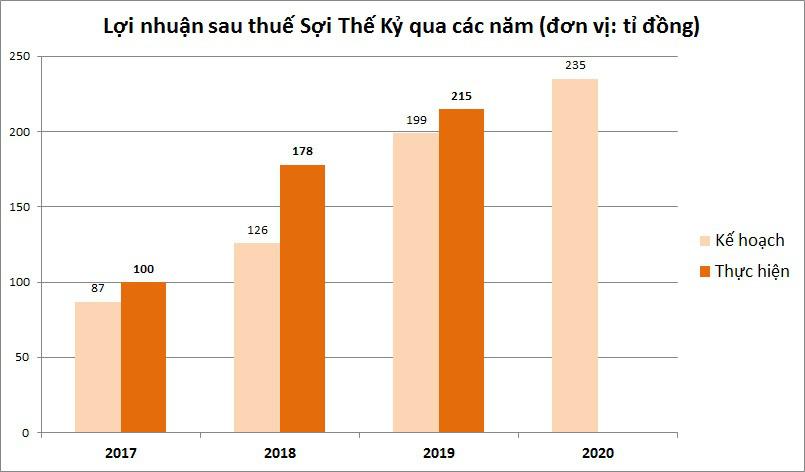 Sợi Thế Kỷ đặt kế hoạch lợi nhuận 235 tỉ đồng, đồng thời thay đổi vị trí Chủ tịch HĐQT - Ảnh 2.