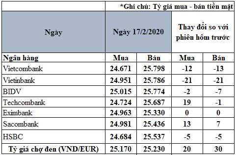 Tỷ giá đồng Euro hôm nay 17/2: Giá Euro chợ đen có xu hướng tăng - Ảnh 2.