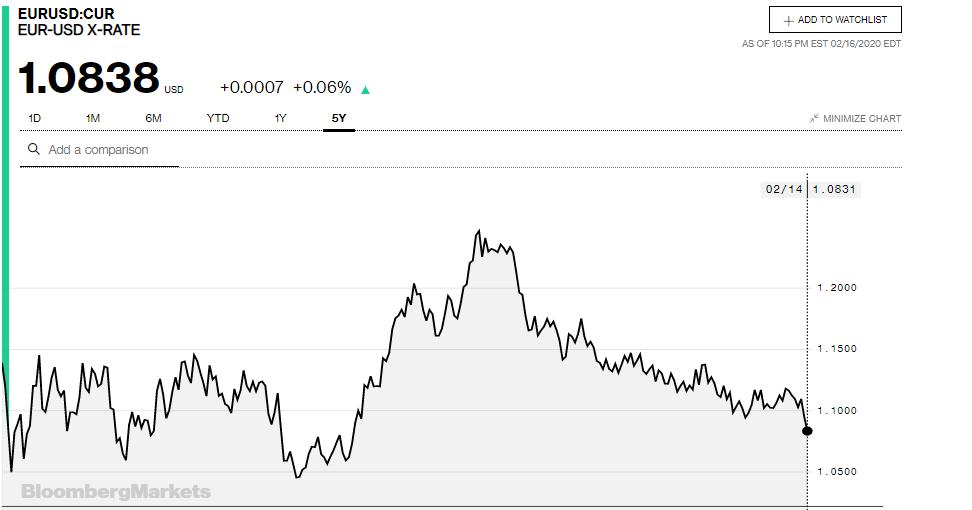 Tỷ giá đồng Euro hôm nay 17/2: Giá Euro chợ đen có xu hướng tăng - Ảnh 3.