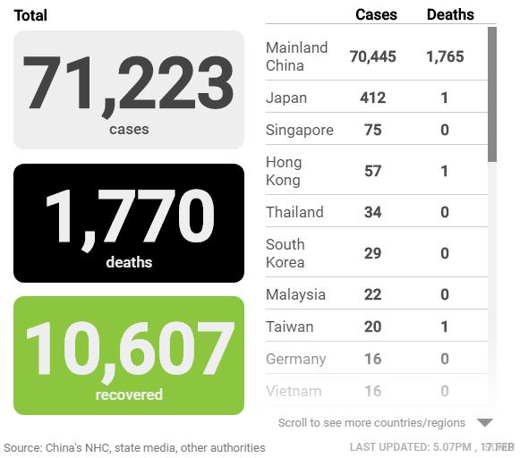 Cập nhật tình hình dịch virus corona (covid-19) ngày 17/2: Trung Quốc thêm hơn 2.000 người nhiễm mới, số ca tử vong giảm - Ảnh 2.