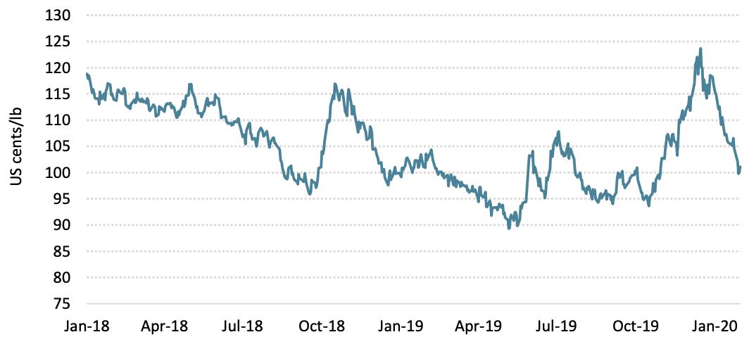 Giá cà phê thế giới giảm trở lại gần 9% trong tháng 1/2020 - Ảnh 1.