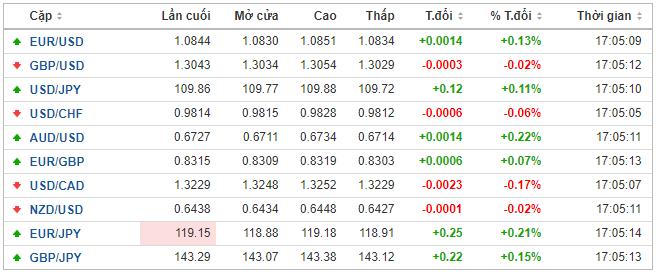 Thị trường ngoại hối hôm nay 17/2: Nhân dân tệ tăng điểm nhờ nỗ lực của PBoC, yen Nhật sụt giá vì GDP tụt dốc thê thảm - Ảnh 1.