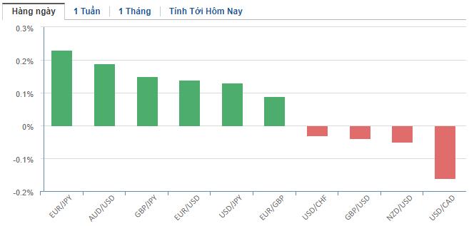 Thị trường ngoại hối hôm nay 17/2: Nhân dân tệ tăng điểm nhờ nỗ lực của PBoC, yen Nhật sụt giá vì GDP tụt dốc thê thảm - Ảnh 2.