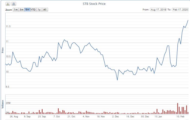 Kienlongbank rao bán hơn 176 triệu cp Sacombank lần 2, giá giảm còn 21.600 đồng/cp - Ảnh 1.