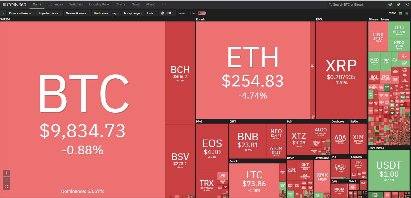 Toàn cảnh thị trường tiền kĩ thuật số hôm nay (17/2) (Nguồn: Coin360.com)