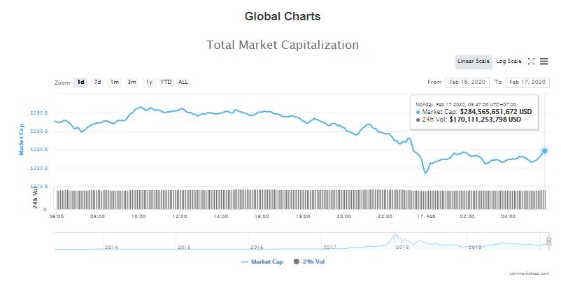 Tổng giá trị thị trường và khối lượng giao dịch tiền kĩ thuật số hôm nay (17/2) (nguồn: CoinMarketCap)