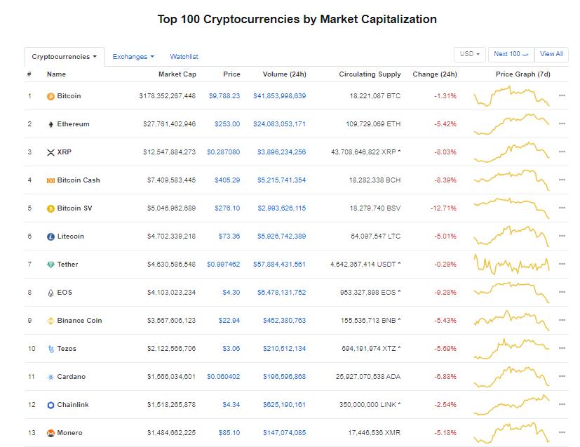 Nhóm 10 đồng tiền kĩ thuật số hàng đầu theo giá trị thị trường hôm nay (17/2) (nguồn: CoinMarketCap)