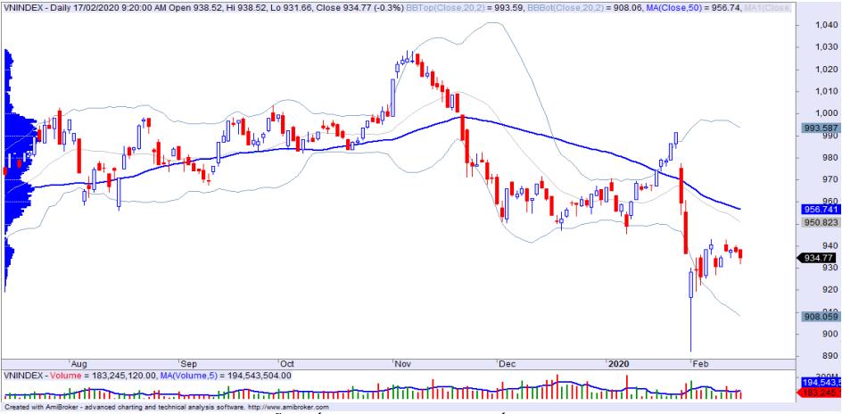 Nhận định thị trường chứng khoán ngày 18/2: Dòng tiền có dấu hiệu gia tăng ở nhóm cổ phiếu smallcaps - Ảnh 1.