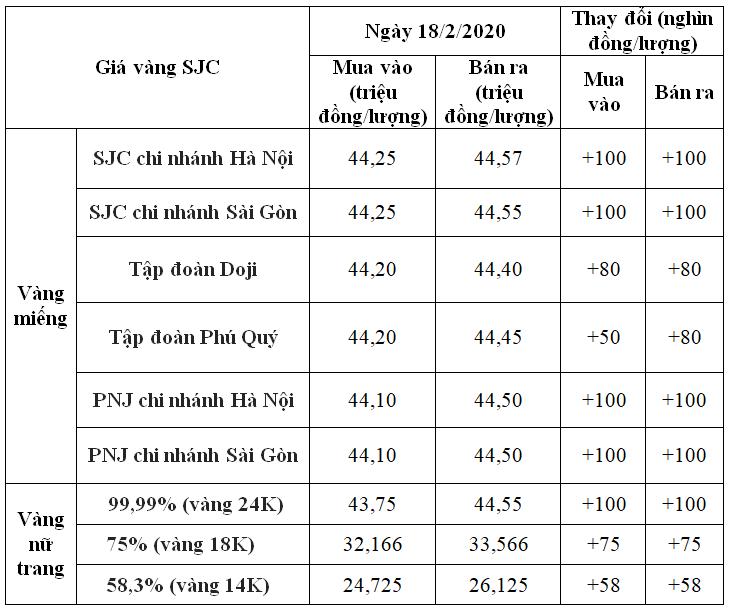 Giá vàng hôm nay 18/2: SJC đồng loạt tăng, hướng đến mốc 45 triệu đồng/lượng - Ảnh 1.