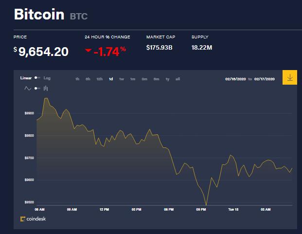 Chỉ số giá bitcoin hôm nay (18/2) (nguồn: CoinDesk)